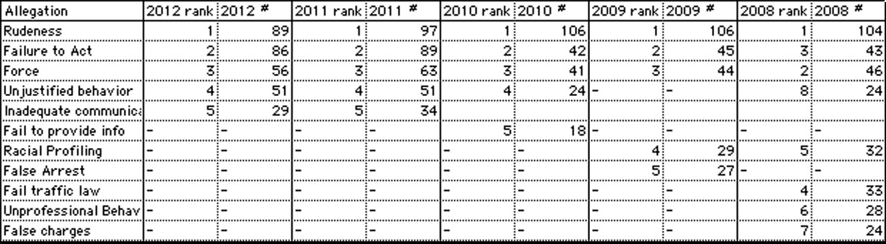 [Chart of top allegations 2008-2012 image]